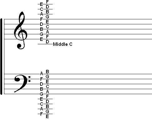 Cómo leer música de Piano