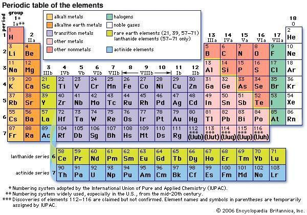 Cmo entender la tabla peridica de metales usroasterie cmo entender la tabla peridica de metales urtaz Image collections