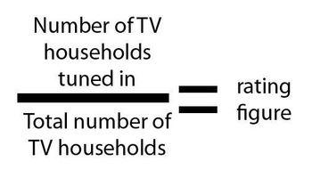 ¿Cómo se miden los Ratings de TV?