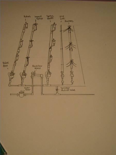 Cómo dibujar un sistema de rociadores